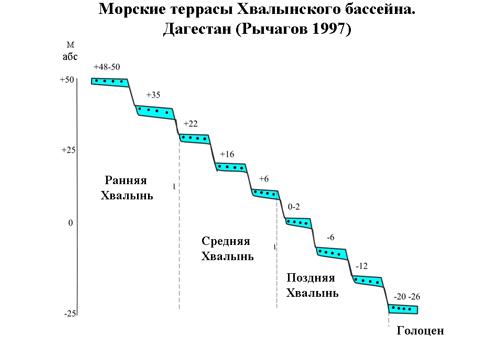 Novorossijsk datování